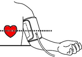 Pression artérielle centrale : Méthodes de mesure